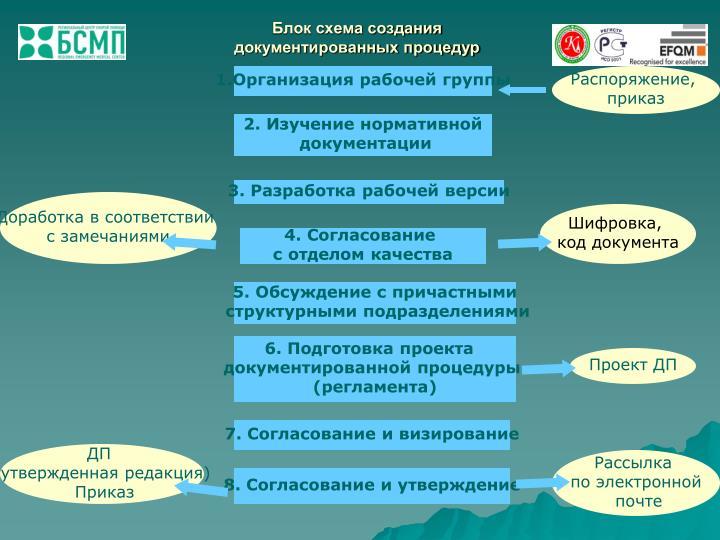 Блок схема создания документированных процедур