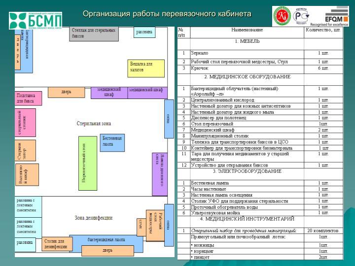 Организация работы перевязочного кабинета