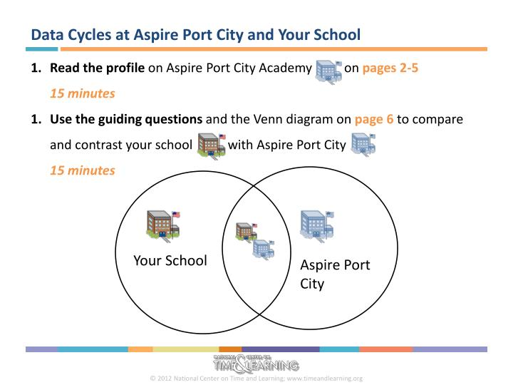 Data Cycles at Aspire Port City and Your School