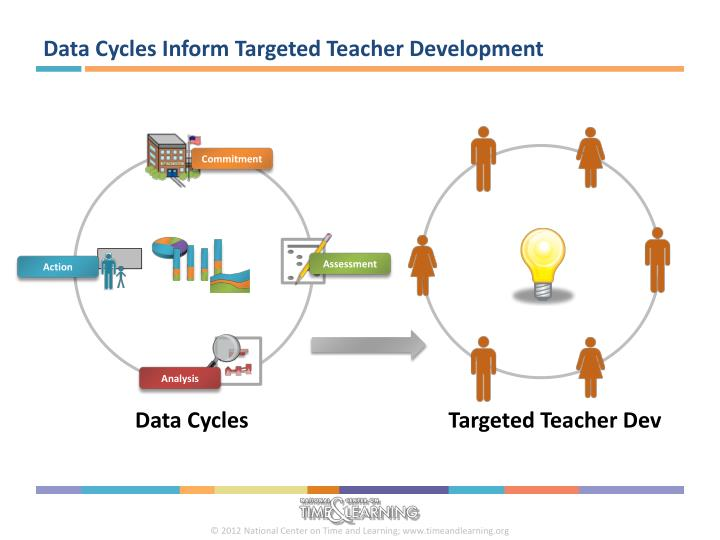 Data Cycles Inform Targeted Teacher Development