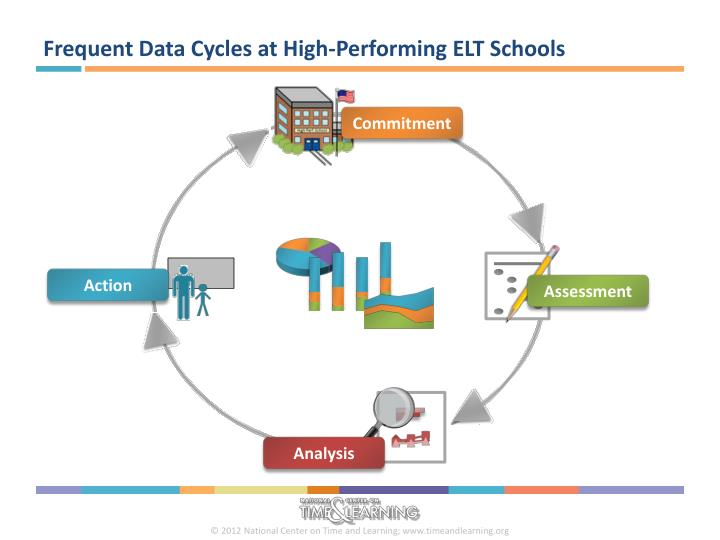 Frequent Data Cycles at High-Performing ELT Schools
