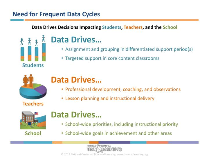 Need for Frequent Data Cycles