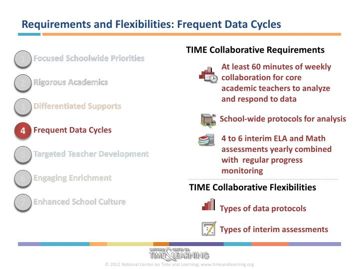 Requirements and Flexibilities: Frequent Data Cycles