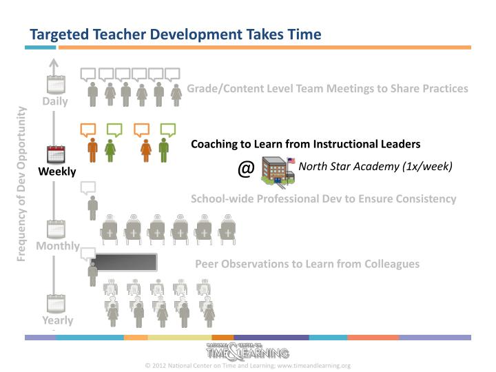 Targeted Teacher Development Takes Time