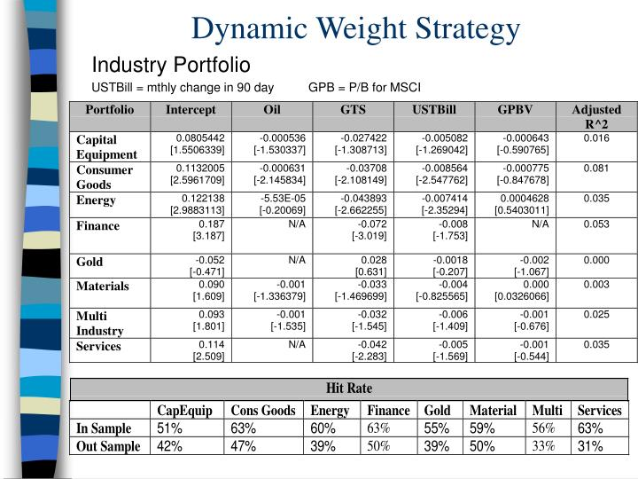 Dynamic Weight Strategy