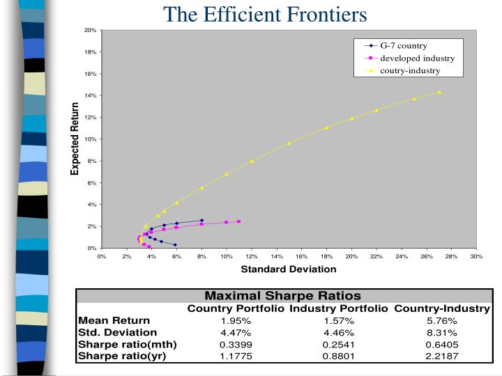 The Efficient Frontiers