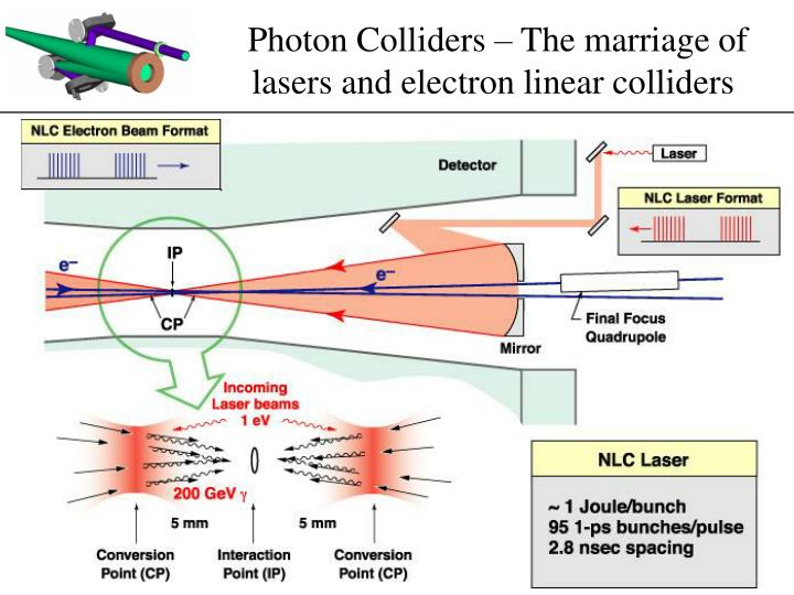Photon Colliders – The marriage of lasers and electron linear colliders