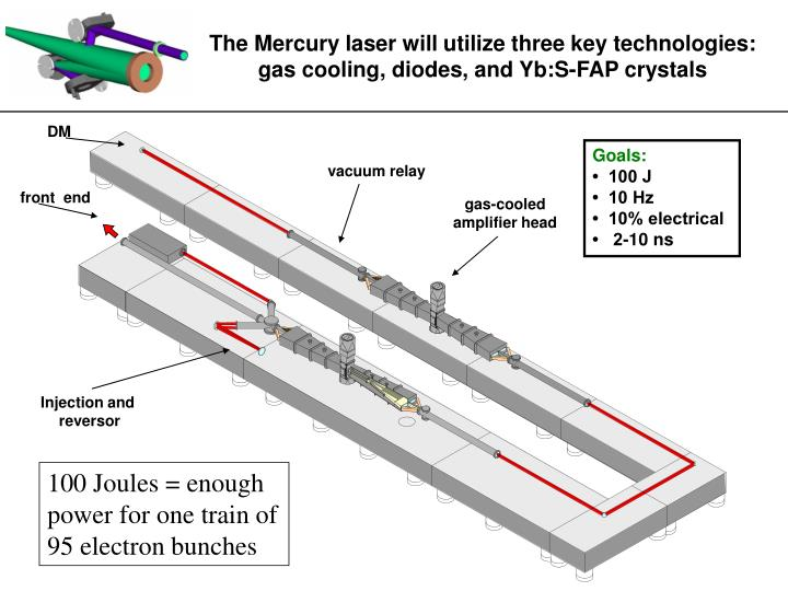 The Mercury laser will utilize three key technologies: