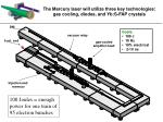 the mercury laser will utilize three key technologies gas cooling diodes and yb s fap crystals