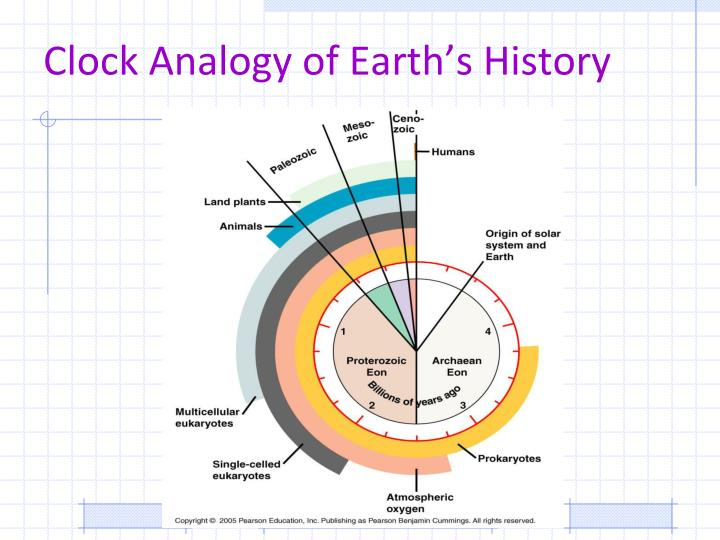 Clock Analogy of Earth's History