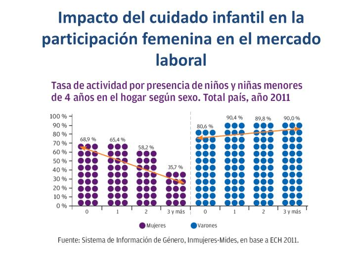 Impacto del cuidado infantil en la participación femenina en el mercado laboral