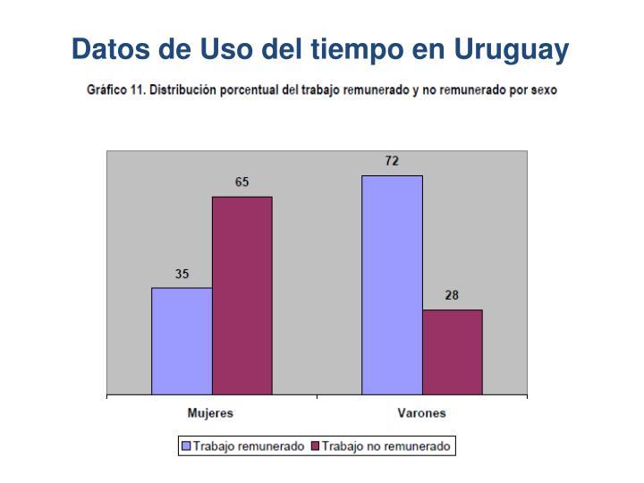 Datos de Uso del tiempo en Uruguay