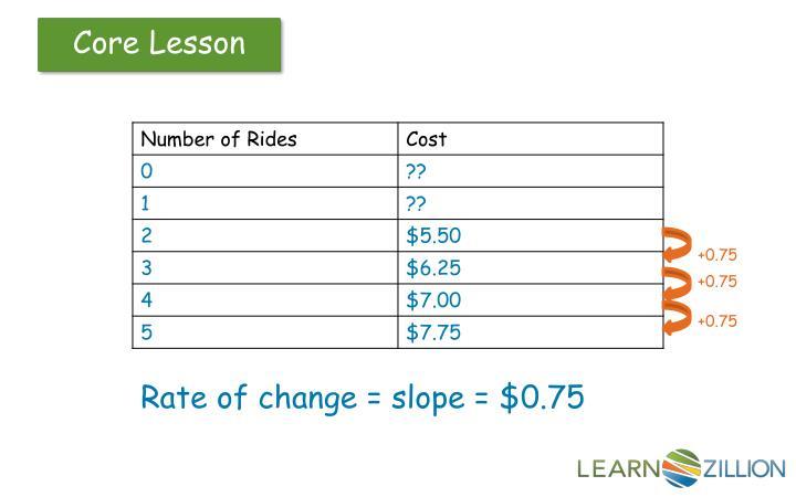 rate of change and slope worksheets worksheets for school leafsea. Black Bedroom Furniture Sets. Home Design Ideas