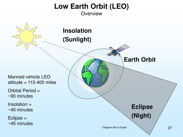 low earth orbit freefall - photo #22