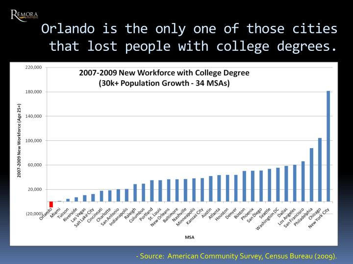 Orlando is the only one of those cities that lost people with college degrees.
