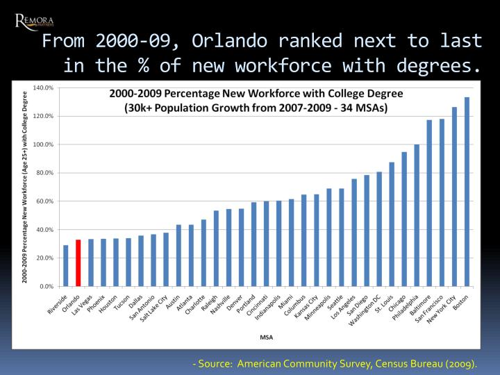 From 2000-09, Orlando ranked next to last in the % of new workforce with degrees.