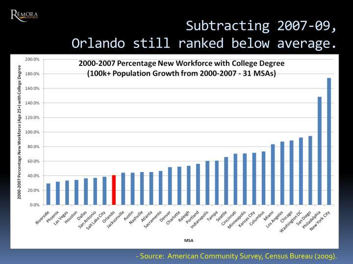Subtracting 2007-09,