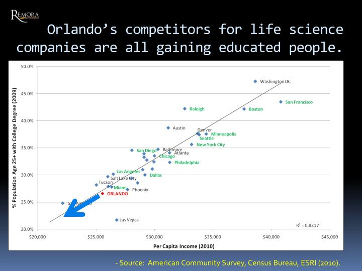 Orlando's competitors for life science