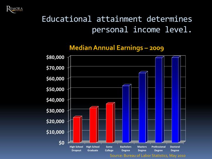Educational attainment determines