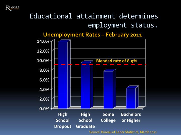 Educational attainment determines employment status.