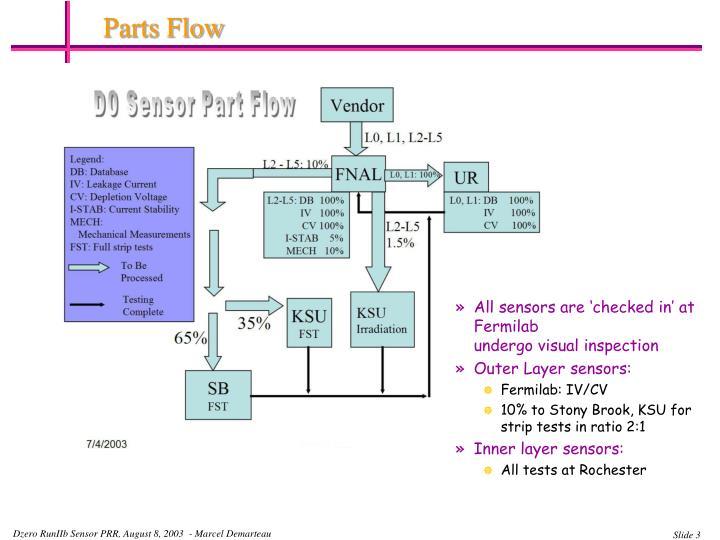 Parts Flow