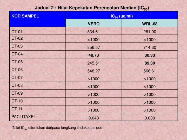 Jadual 2 : Nilai Kepekatan Perencatan Median (IC