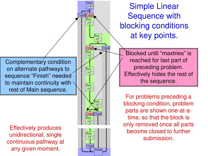 Simple Linear Sequence with blocking conditions at key points.