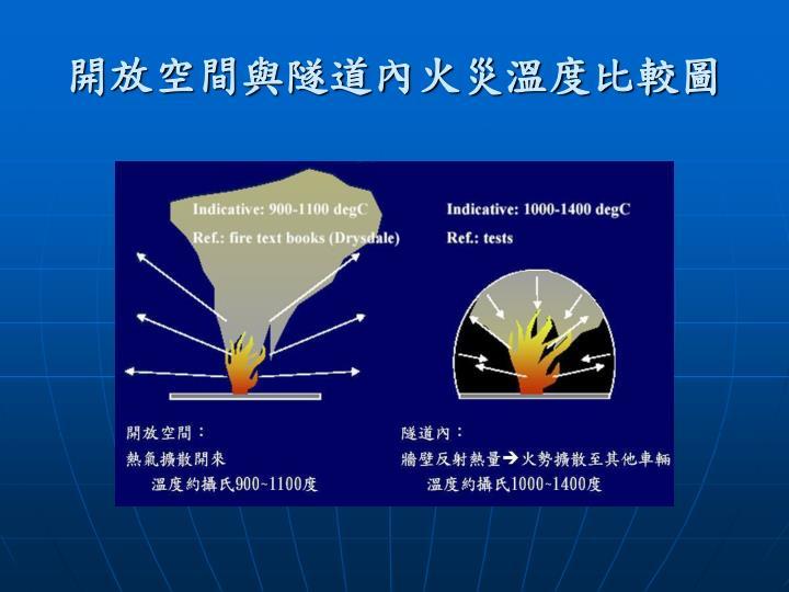 開放空間與隧道內火災溫度比較圖