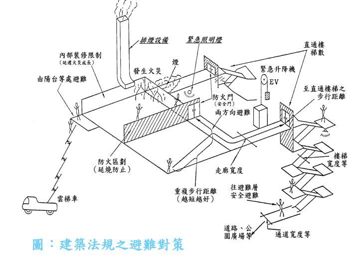 圖:建築法規之避難對策