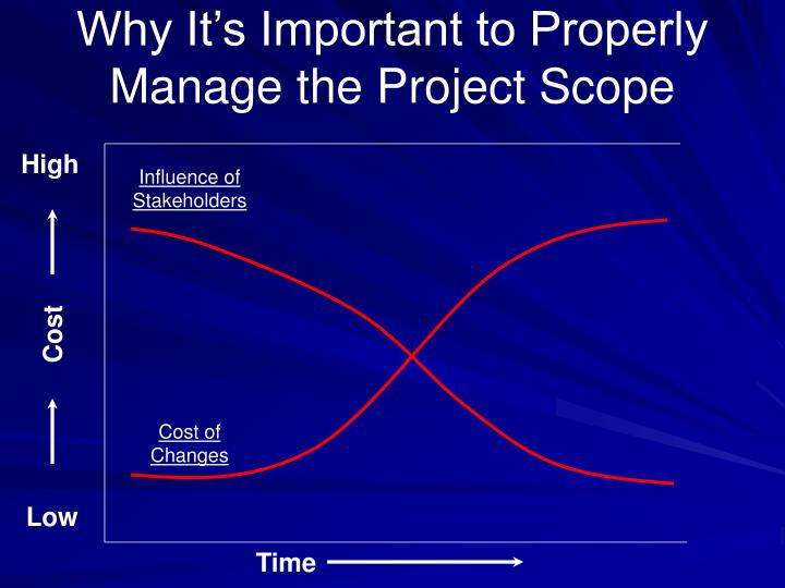 Why It's Important to Properly Manage the Project Scope