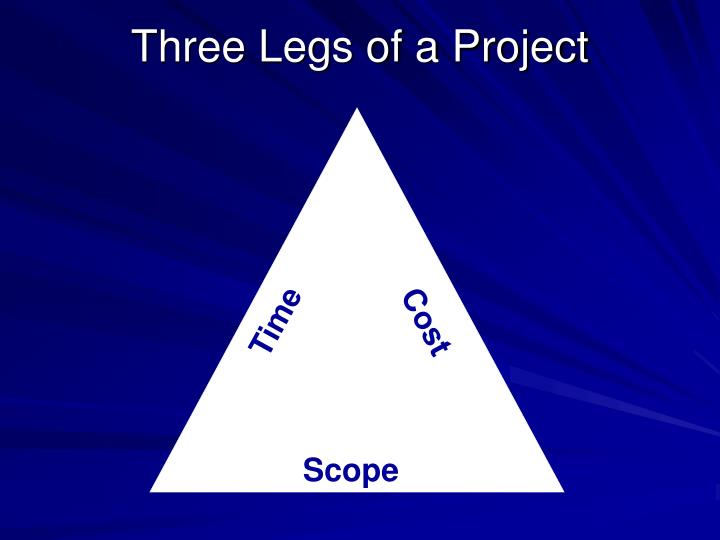 Three Legs of a Project