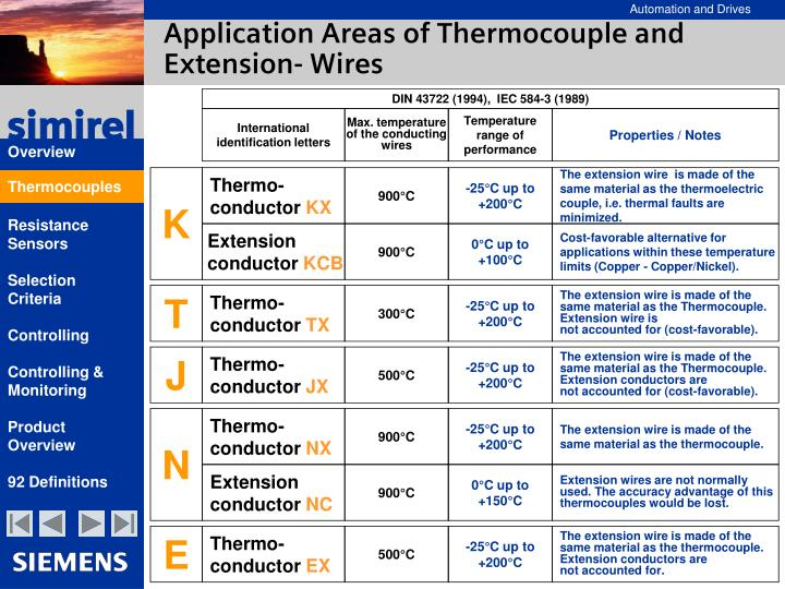 Application Areas of Thermocouple and