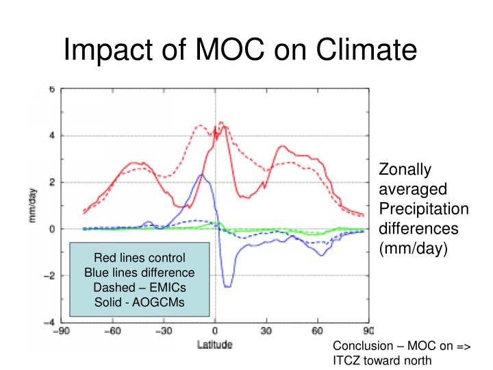 Impact of MOC on Climate