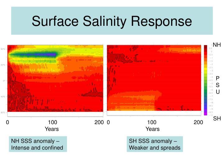 Surface Salinity Response
