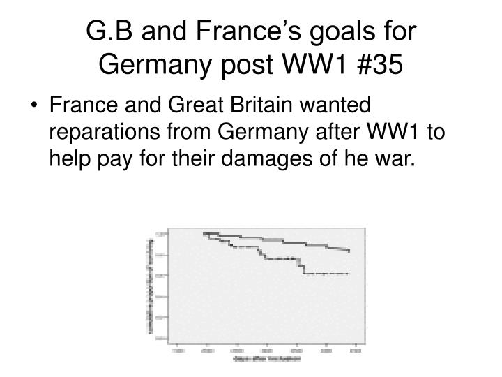 G.B and France's goals for Germany post WW1 #35