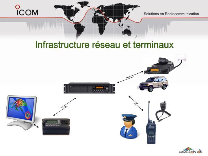Infrastructure réseau et terminaux