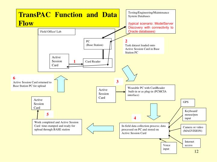 TransPAC Function and Data Flow