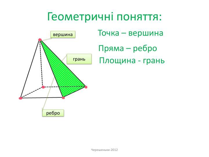 Геометричні поняття: