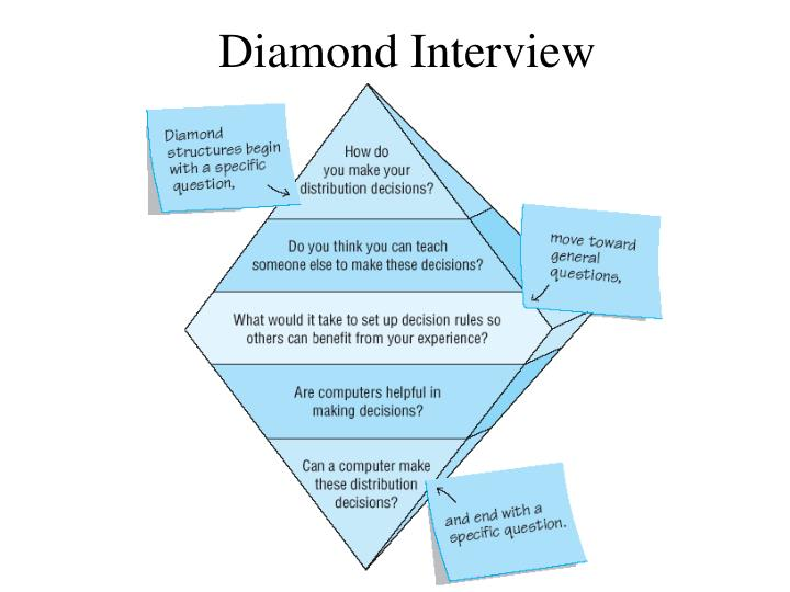 What are pyramid funnel and diamond interview techniques