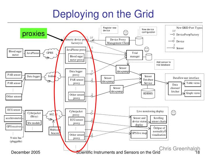 Deploying on the Grid