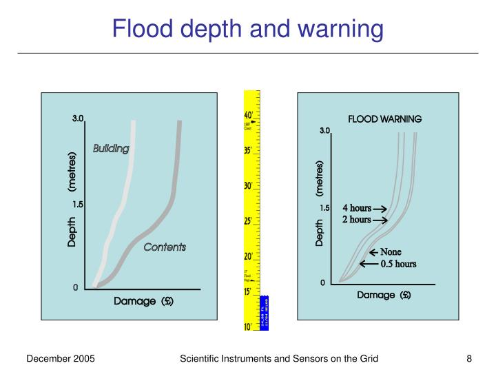 Flood depth and warning
