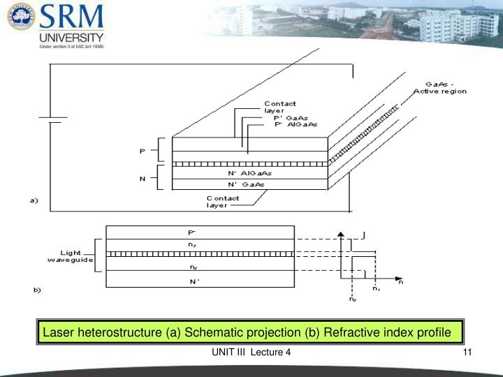 Laser heterostructure (a) Schematic projection (b) Refractive index profile