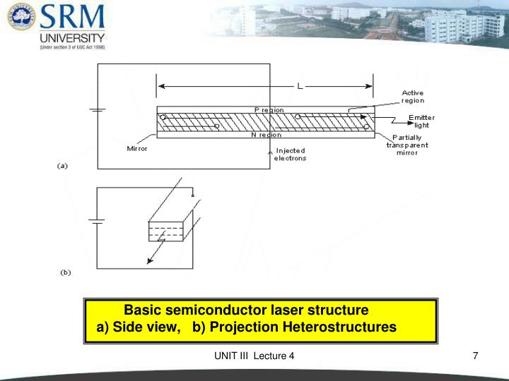 Basic semiconductor laser structure