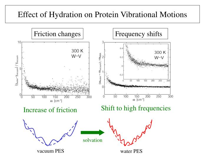Friction changes
