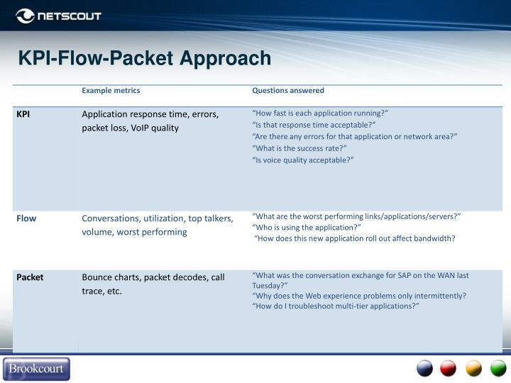 KPI-Flow-Packet Approach