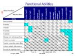 functional abilities
