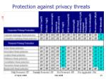 protection against privacy threats