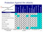 protection against the attacks