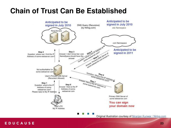 Chain of Trust Can Be Established
