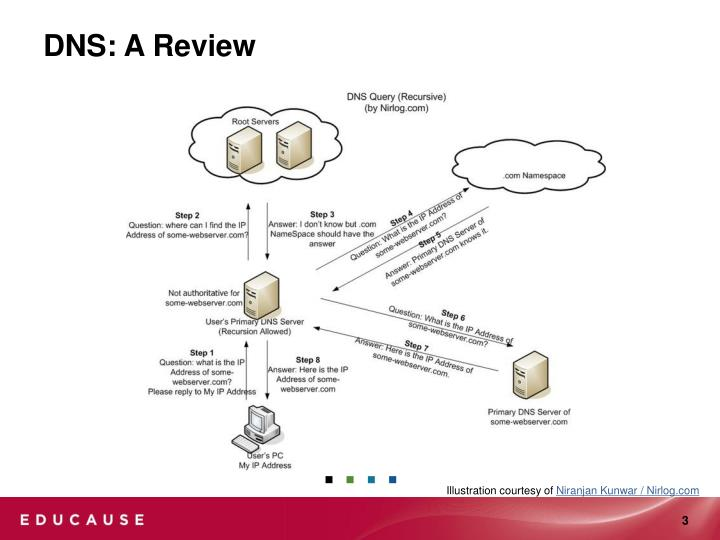 Dns a review